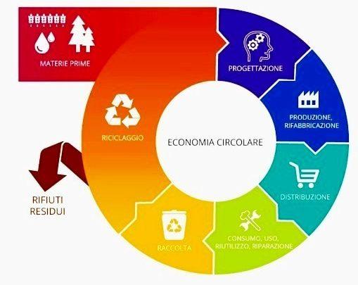L'economia circolare all'italiana. Per quadrare il cerchio manca almeno un lato