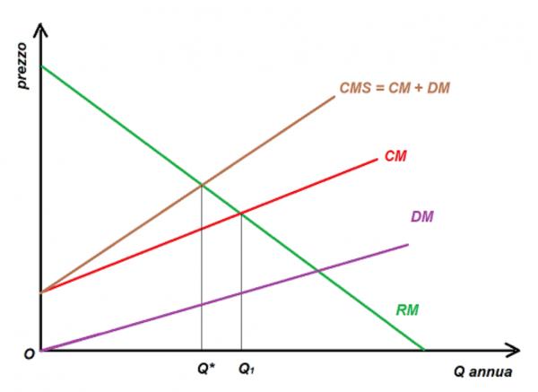 Il libero mercato è sostenibile? Coase e Mises risponderebbero di sì